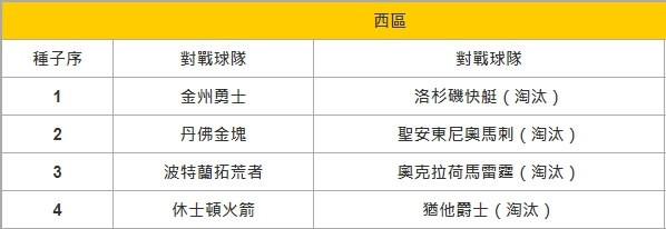 i88娛樂城NAB季後賽第二輪前八強參賽名單