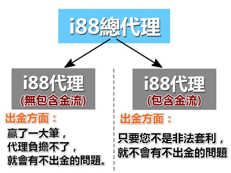 i88代理