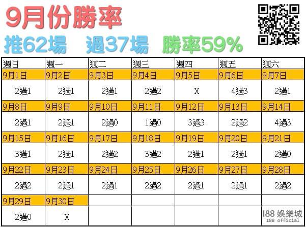 i88總代理官方帳號報牌勝率