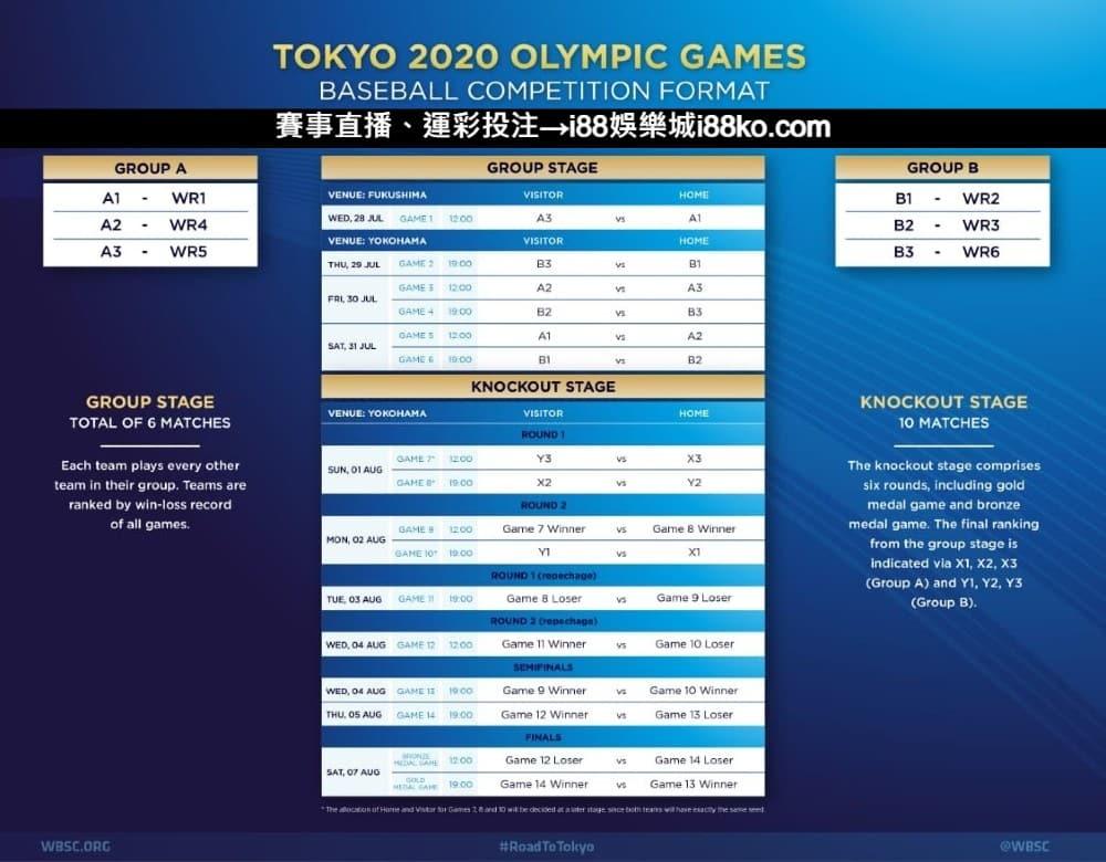 東京奧運棒球賽程