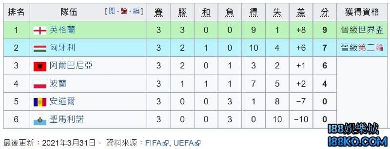 世界盃歐洲區資格賽賽程